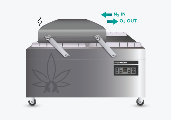 High Nitro Process - A vacuum and gas mix is applied depleting the oxygen to 1% and the sealing bar hermetically closes the bag.